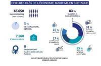 chiffres clé La mer un capital poru la Bretagne/Bretagne info partenaires n°69 11/2018