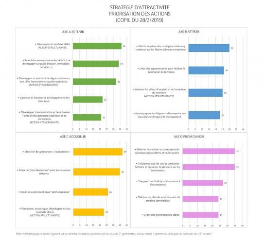 Résultats de la priorisation des actions stratégie d'attractivité (COPIL attractivité, 28/3/19)