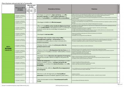 Plan d'actions attractivité de la Cornouaille pour priorisation lors du COPIL n°2 du 28 mars 2019