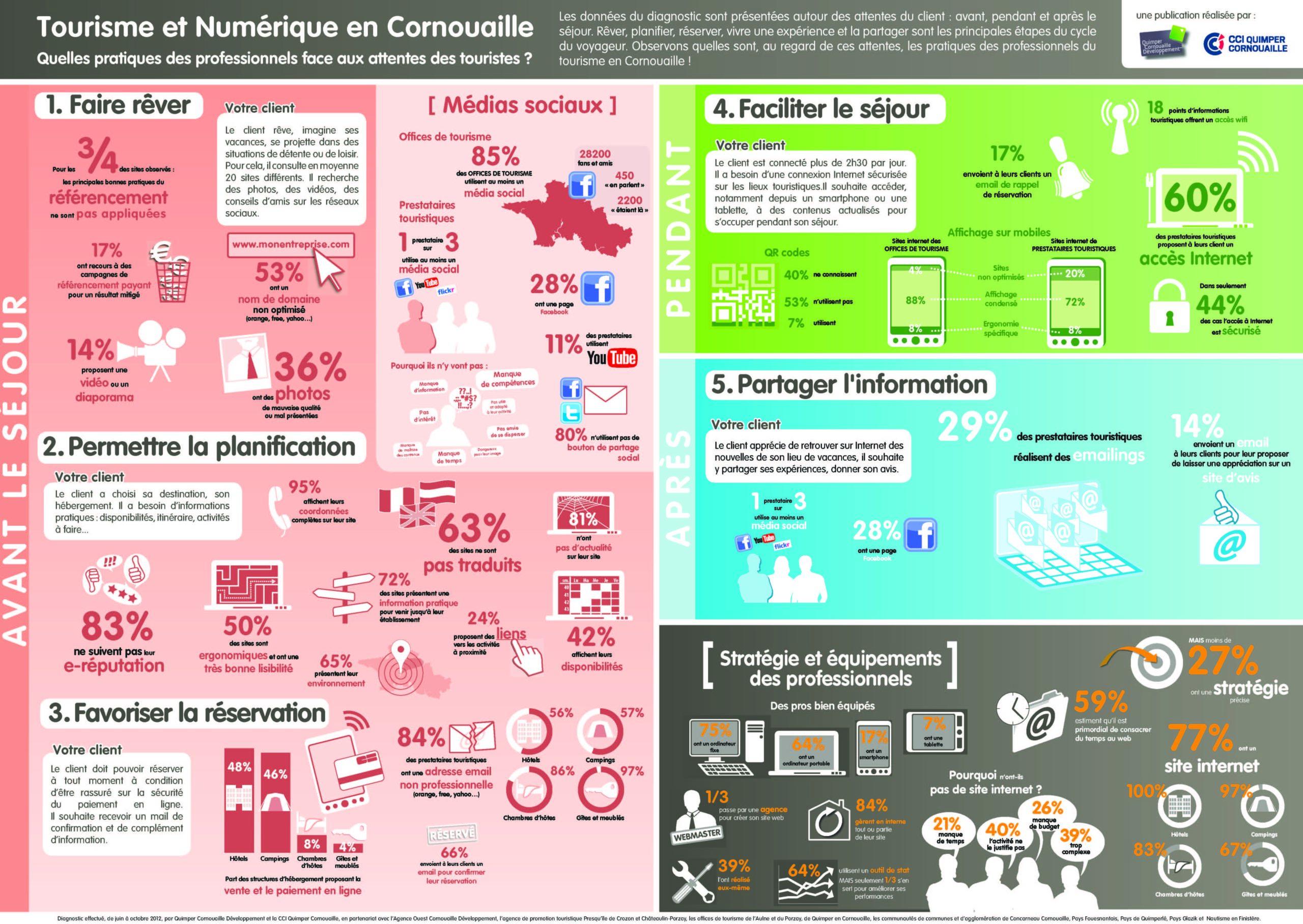 Diagnostic tourisme et numérique en Cornouaille - journée du 15 novembre 2012