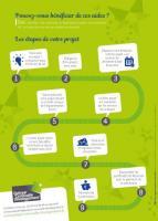 Les étapes du porteur de projets candidats aux aides publiques gérées par Quimper Cornouaille Développement (2018)