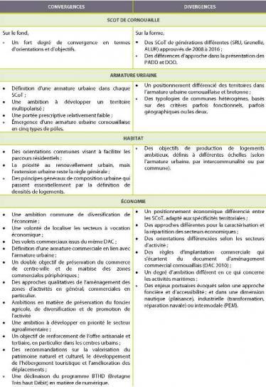 Tableau de synthèse convergences/divergences du panorama des SCoT de Cornouaille (avril 2017)