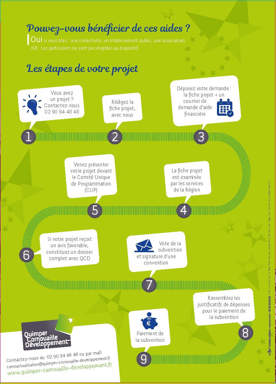 Schéma comment bénéficier des aides publiques pour les projets de développement durable en Cornouaille