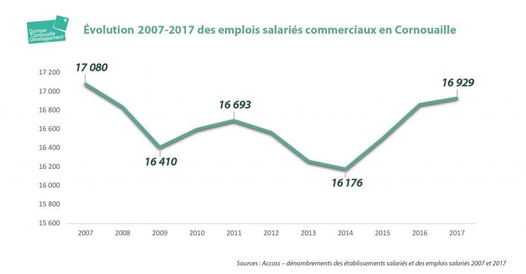 graphique de l'évolution des emplois salariés commerciaux en Cornouaille