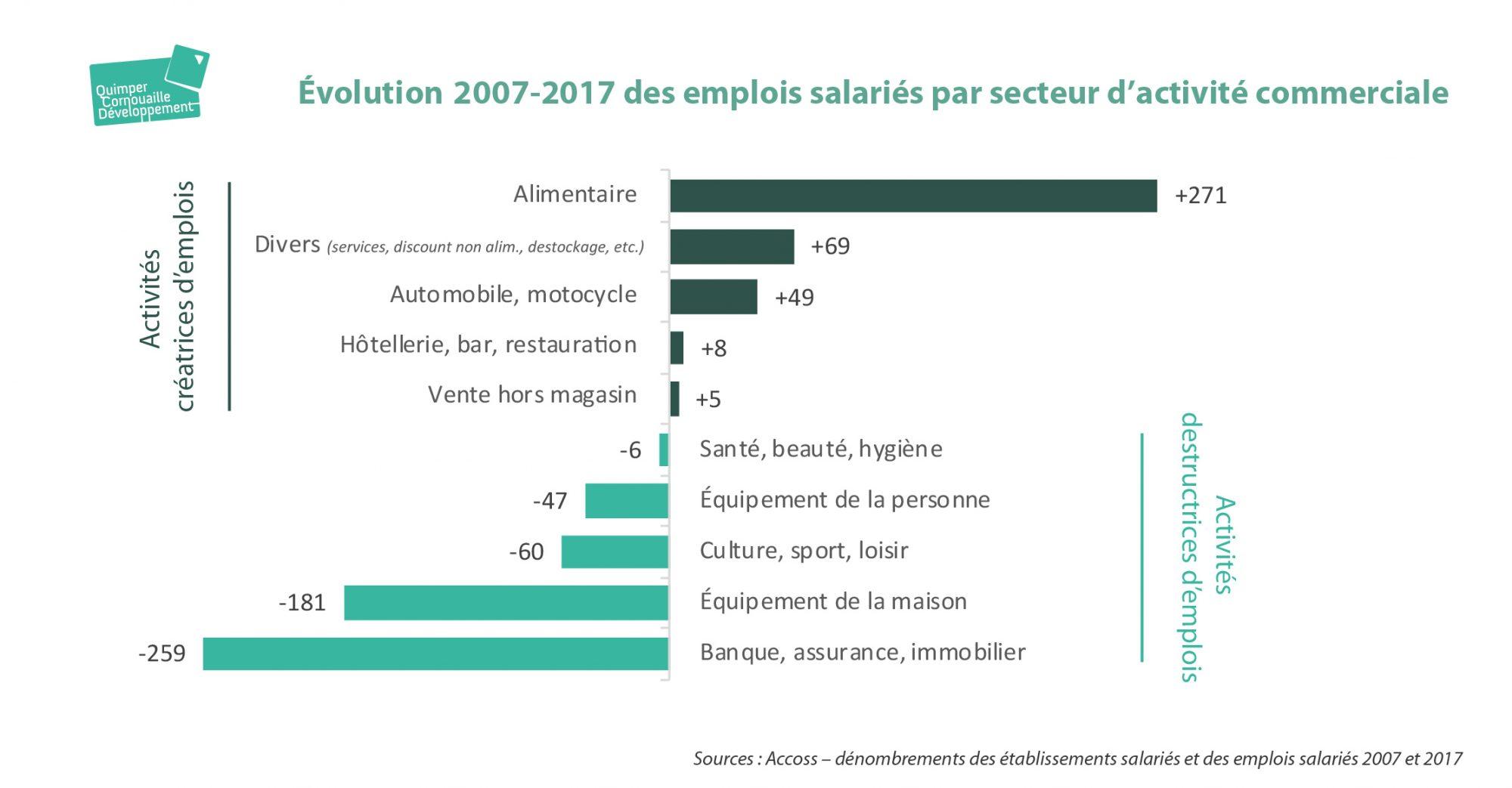 WebSérie Commerce Evolution emplois salariés