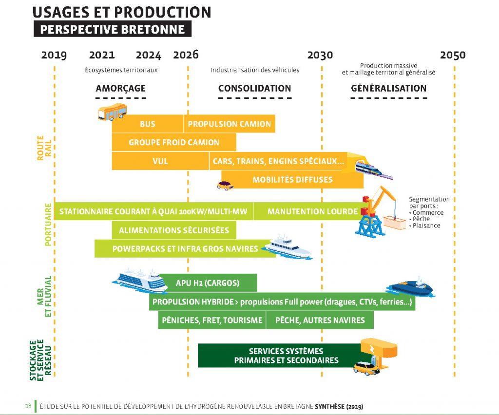 Développement potentiel de la filière hydrogène en Bretagne (synthèse étude BDI de 2019)