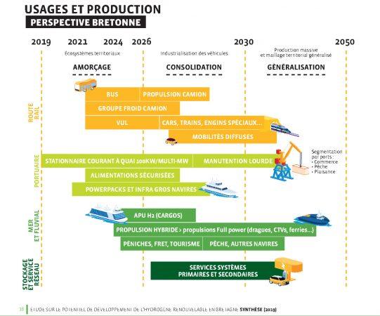 Déploiement de la filière hydrogène en Bretagne