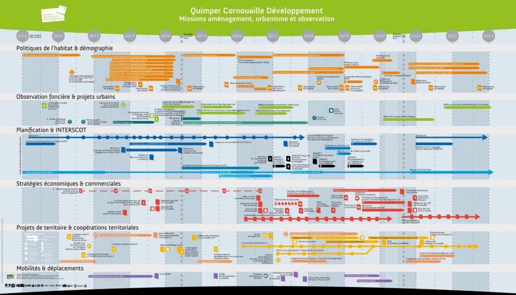 10 ans d'actions des missions aménagement, urbanisme et observation de Quimper Cornouaille Développement en une frise