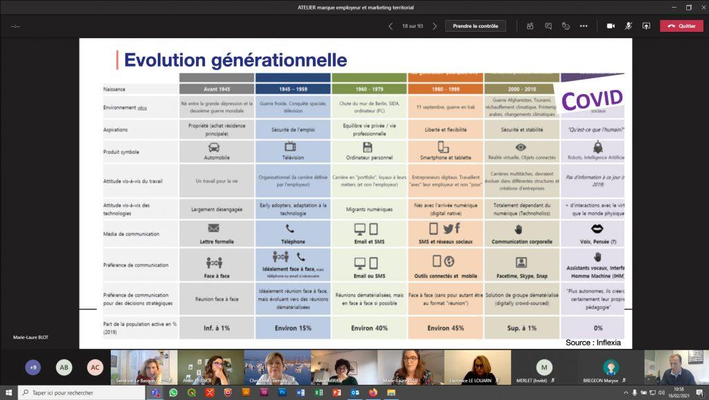 Evolution générationnelle, atelier marque employeur territorial, marque Bretagne, février 2021